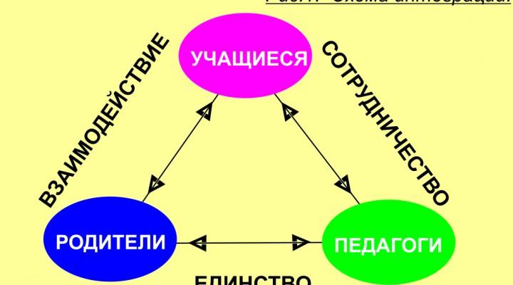 Интеграция коллективов педагогов, учеников и родителей в образовательных комплексах города Москвы