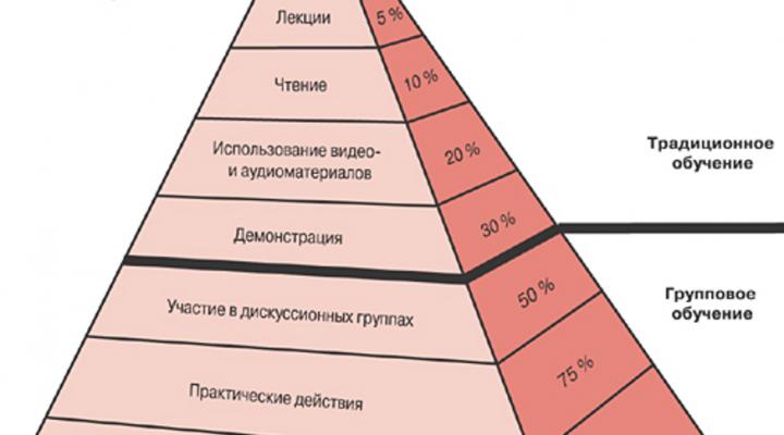 Психолого-педагогические условия (методы, приемы) эффективного восприятия информации в процессе педагогического общения при реализации программы внеурочной деятельности