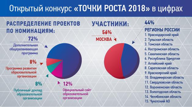 точки роста 2018