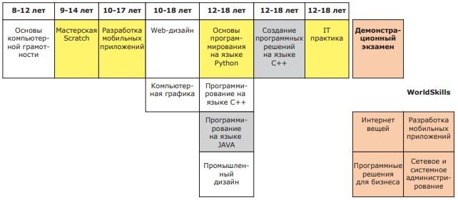 Базовые программы для построения индивидуальных образовательных маршрутов
