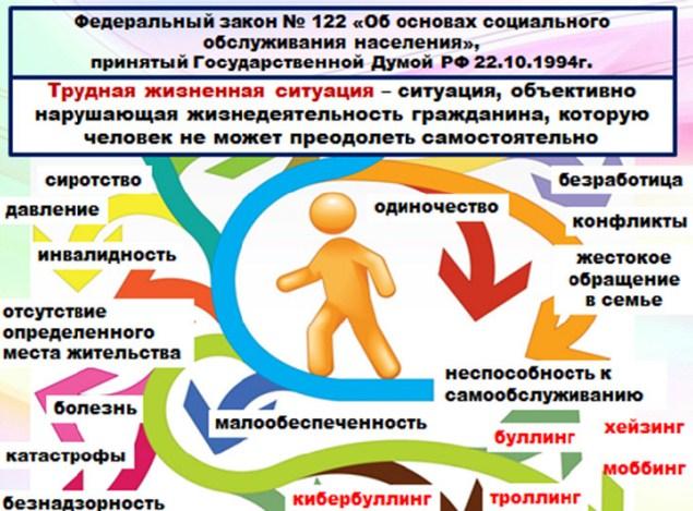 Федеральный закон № 122 «Об основах социального обслуживания населения»