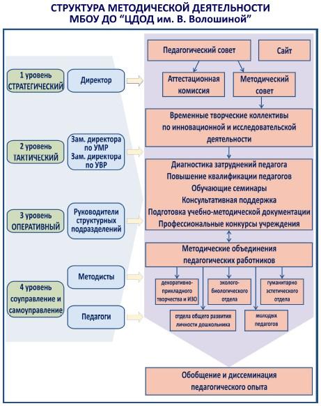 Структура методической деятельности МБОУ ДО «Центр дополнительного образования детей им. В. Волошиной»