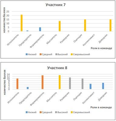 Девушка модель эффективности командной работы 7t работа в челябинске для девушек без опыта