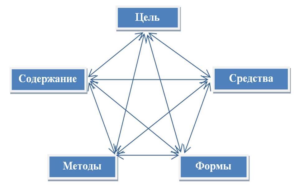 Схема методической системы обучения по А.М. Пышкало