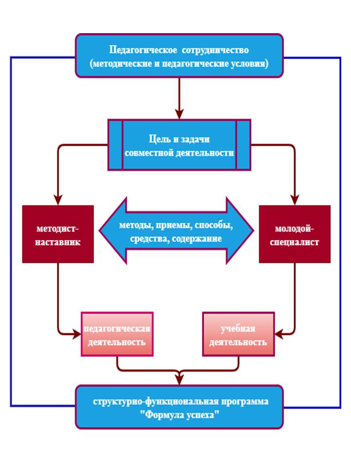 рис.2. Структурно-логическая схема педагогического сотрудничества